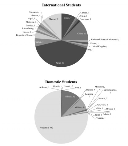 A deeper look at diverse student body