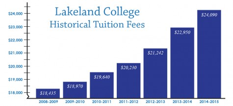 Tuition on the rise