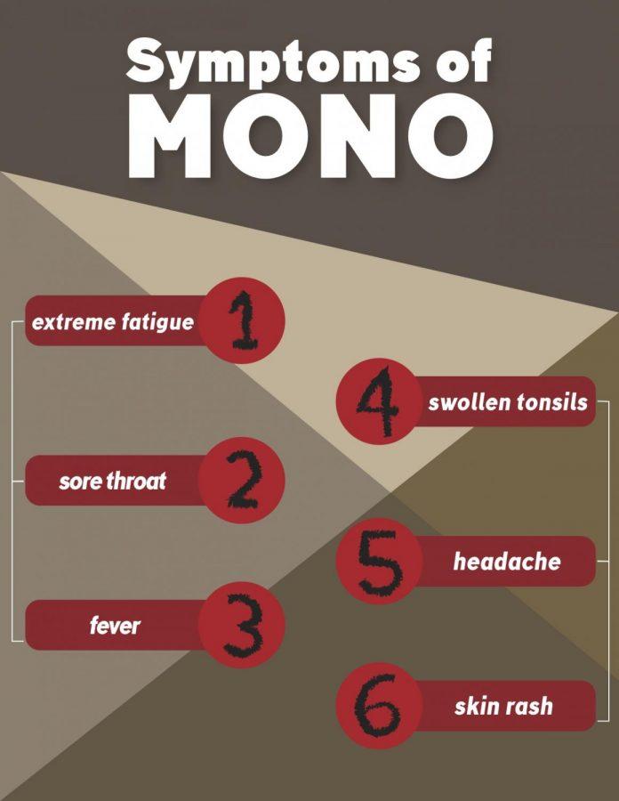 Mono Risk on Campus